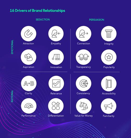 Chart of customer brand relationship needs
