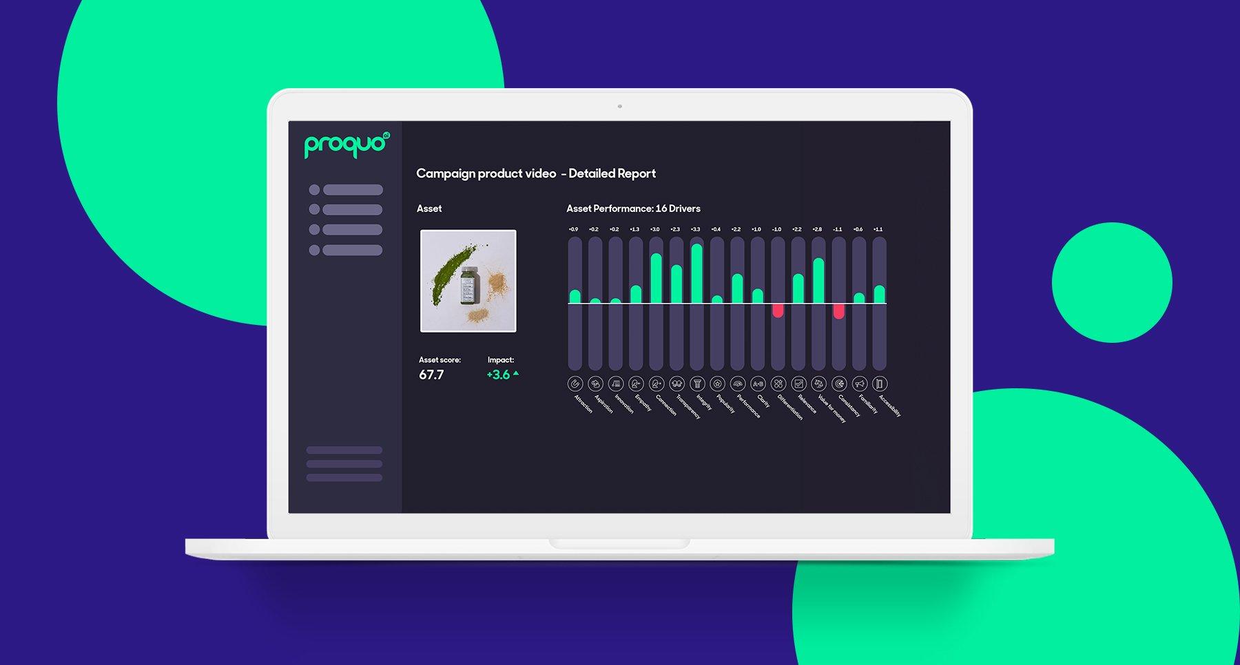 ProQuo AI's CreativeLab platform showing brands the effectiveness of their creative ideas