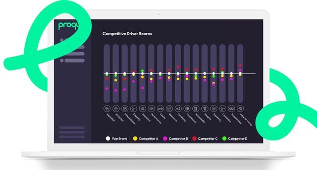 Brand management platform comparing competition