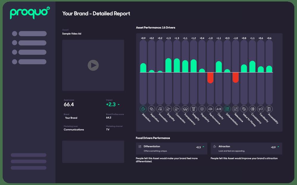 creativelab-detailed-report