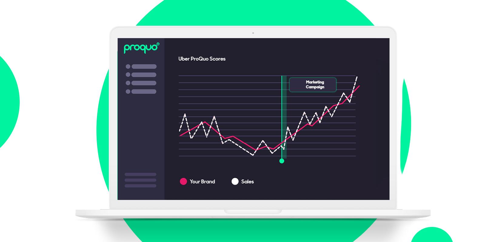 ProQuo AI's desktop platform proving marketing impact  on graph