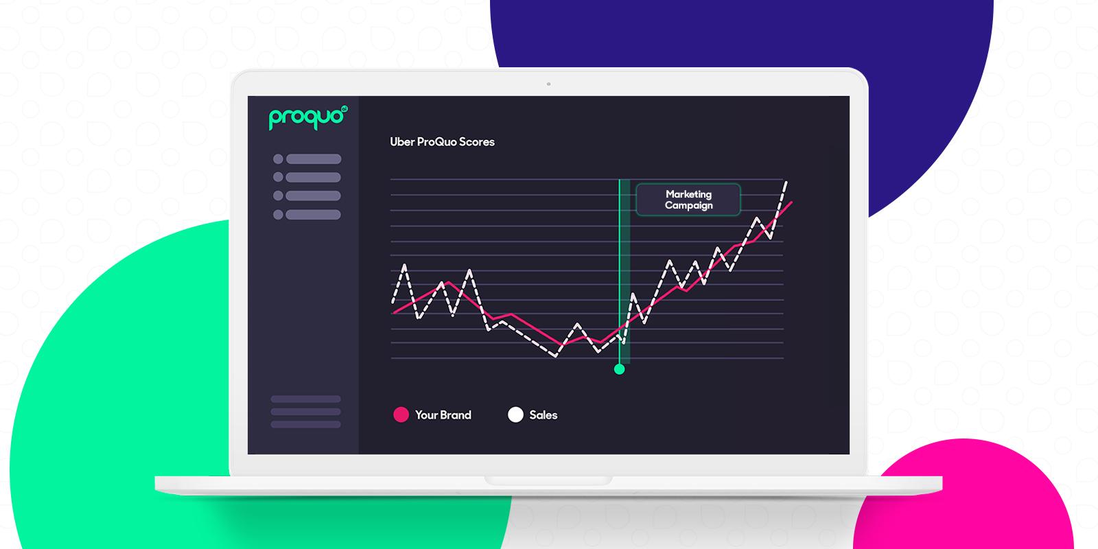 brand management platform, AI, showing marketing growing against sales