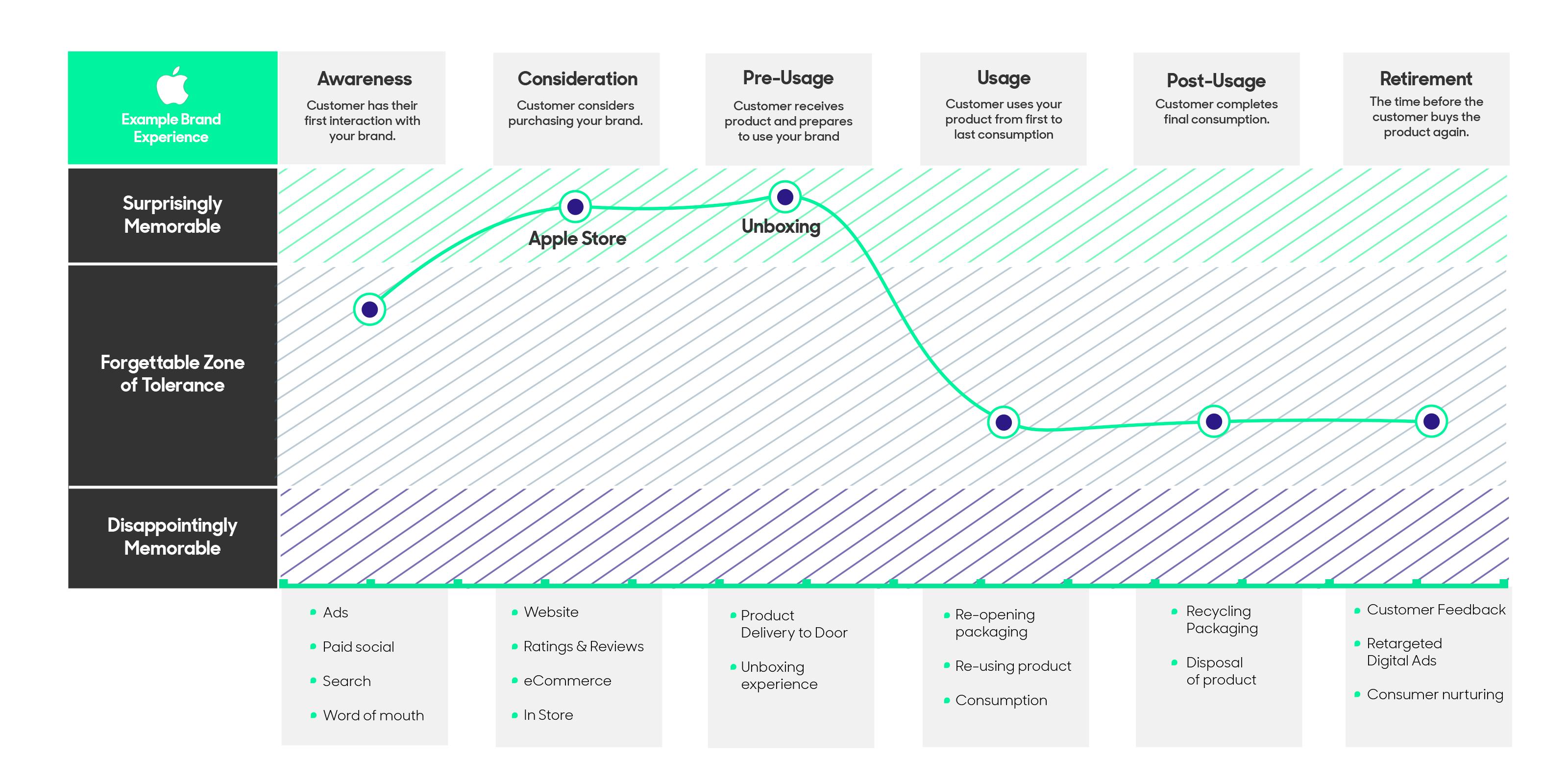 Apple consumer experience