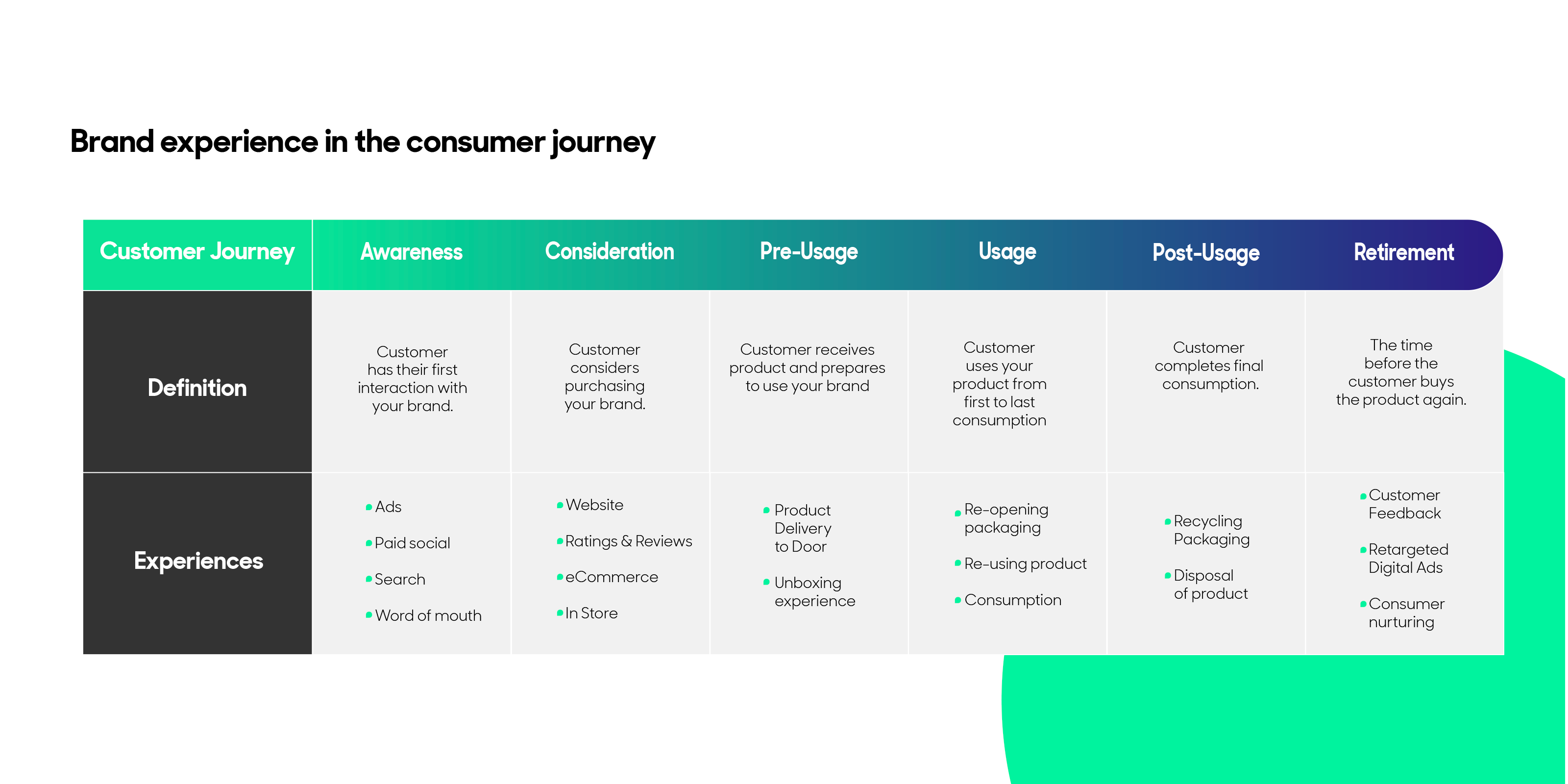 brand experience in the consumer journey