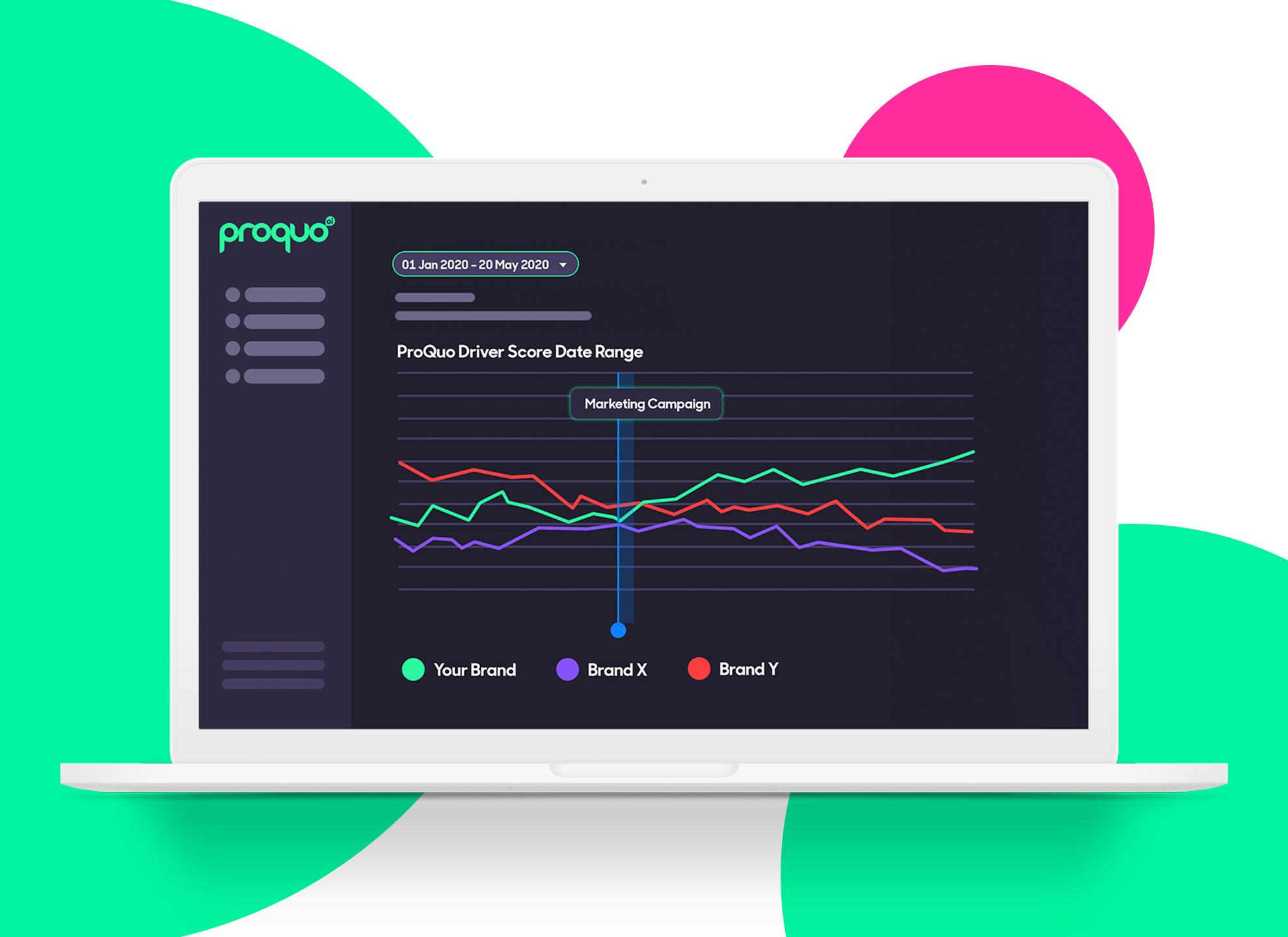 Desktop showing ProQuo AI's brand management platform measuring brands' marketing effectiveness